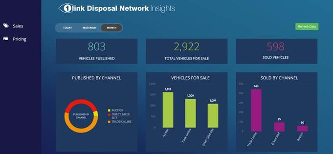 1link Disposal Network Insights